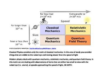 1.1.1 Handout - Classical vs Modern Physics