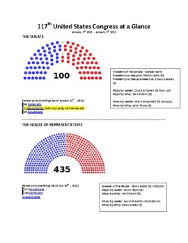 116th United States Congress at a Glance by BG's Social Studies ...