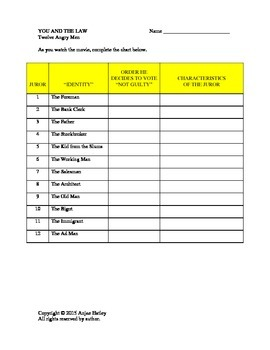 12 Angry Men Movie Chart