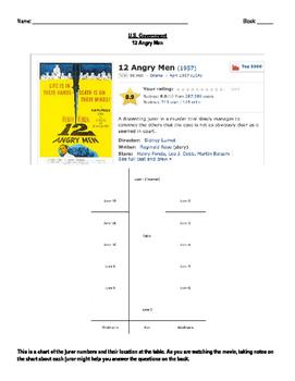 12 Angry Men (Original Film): Assignment Questions