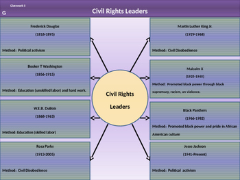 12. Civil Rights - Lesson 5 of 6 - Civil Rights Leaders