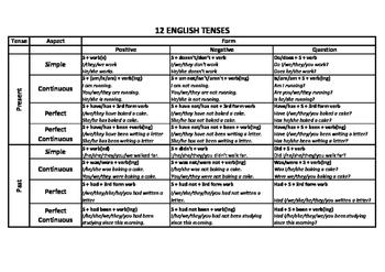 12 Tenses Handout