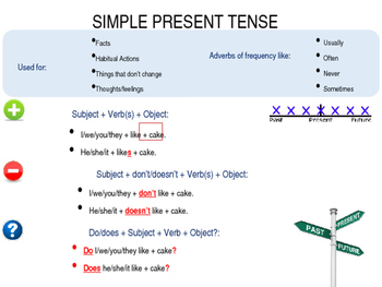 12 Tenses Powerpoint Lesson