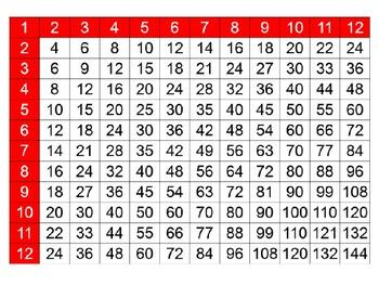 12 x12 tables Grid