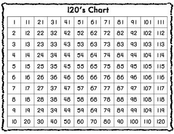 120's Chart