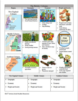 13 Colonies Gigantic Bundle: New England, Middle and Southern Colonies (CCLS)