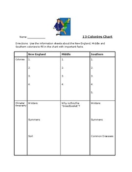 13 Colonies Chart