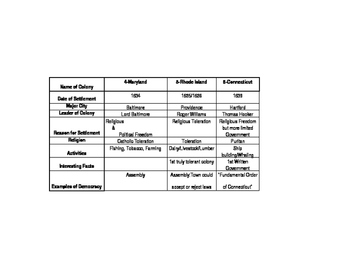 13 Colonies Information Chart