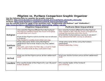 13 Colonies- Pilgrims and Puritans Online Comparison Organizer