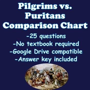 13 Colonies- Pilgrims vs. Puritans Comparison Chart