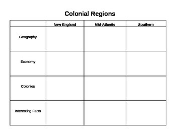 13 Colonies Regions and People