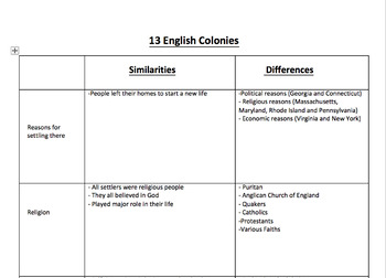 13 Colonies Similarities and Differences Guided Notes
