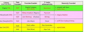 13 Colony Chart