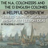 13 English Colonies Spanish French Dutch English Colonizers Graphic Organizer