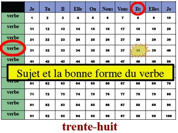 13 French Verb Tense and Sentence Writing Powerpoint Activities