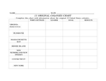 13 ORIGINAL COLONIES CHART