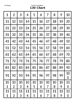 130 Chart with 2s 5s and 10s highlighted