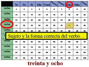 14 Spanish Verb Tense and Sentence Writing Powerpoint Activities