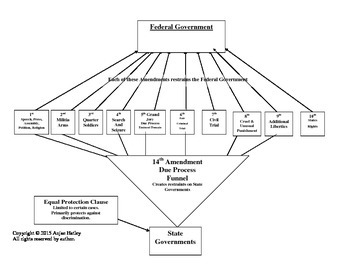 14th Amendment Funnel Process of Protection