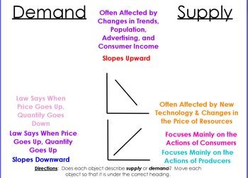 15 Economics Review Flipcharts