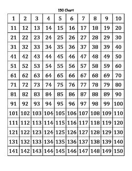 150 Chart
