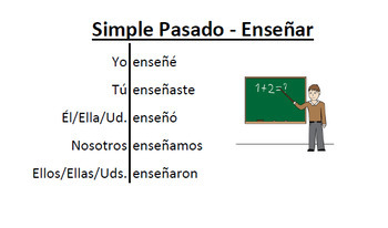 150 Verb Flashcards in the Simple Past tense in Spanish and English
