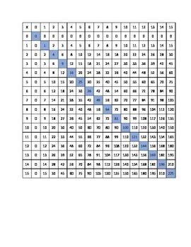 15x15 multiplication chart
