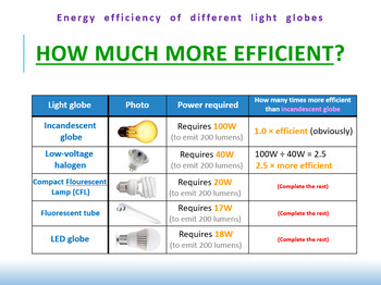 18.0) [ELECTRICITY] Energy Efficiency Of Different Lights