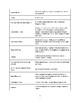 185+ Quick Review Facts - Florida Teacher Certification Exam K-6 Science & Tech