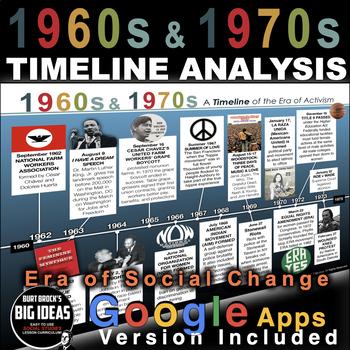 1960s & 1970s Era of Activism Timeline - Era of Social Change Timeline