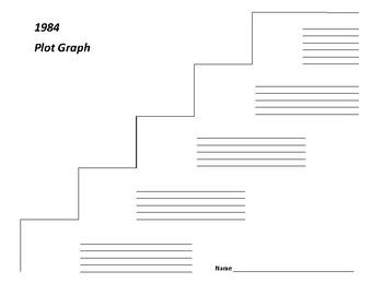 1984 Plot Graph - George Orwell