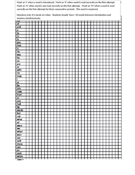 1st 100 Fry Words - data tracking running record chart