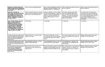 1st Grade CC Comprehension Standards Progression Placemat
