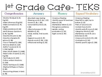 1st Grade Cafe Board aligned to the TEKS!