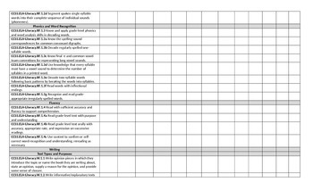 1st. Grade Common Core  Standards (English) Student Chart