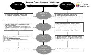 1st Grade Common Core Literature & Informational Text Visu