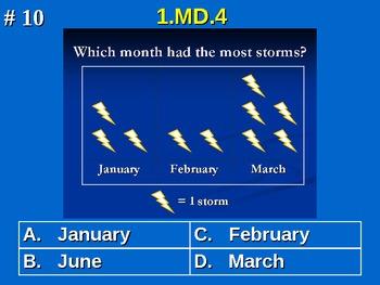 1st Grade Common Core Math 1 MD.4 Interpret Data 1.MD.4