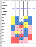 1st Grade Common Core Math Tracking Sheet with Scales - Excel