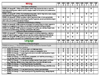 1st Grade Common Core Standard Checklist for Writers Workshop
