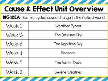 Weather Unit, Changes and Cycles Integrated Unit