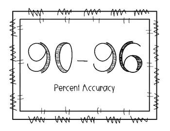 1st Grade DIBELS EOY DORF Accuracy (Oral Reading Fluency) Growth Clip Chart