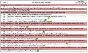 1st Grade English Language Arts and Reading TEKS Checklist {9 weeks edition}