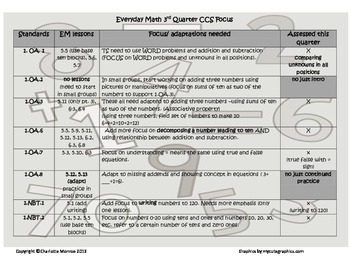 1st Grade Everyday Math and Common Core Standards Math Pacing Guide