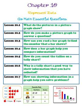 1st Grade Go Math Ch 10 Essential Questions Anchor Chart