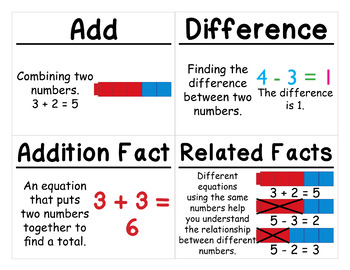 1st Grade Math Vocabulary Cards: Addition and Subtraction Relationships