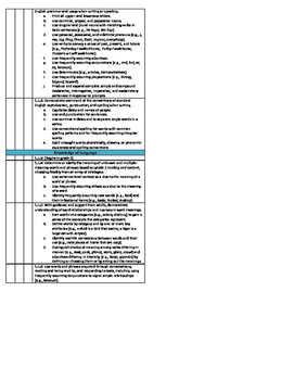 1st Grade Math and Reading Common Core Checklist - Trimesters Bundle