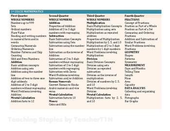 1st Grade Mathematics Curriculum