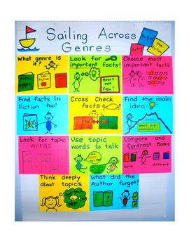 1st Grade Reading Unit 7 Charts & Teaching Points