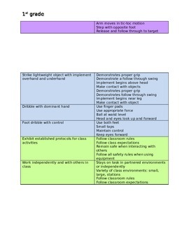 1st grade Physical Education Standards and Rubrics