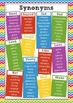 2 A3 posters with Synonym choices for the most commonly ov